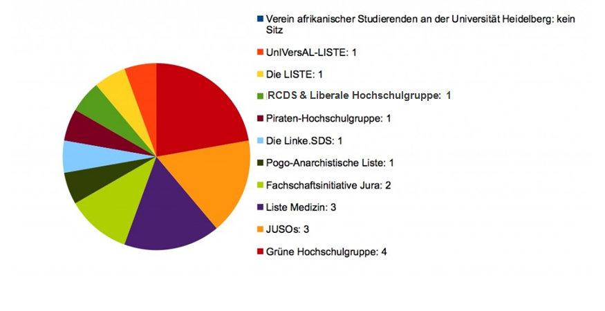 Die 18 Listenvertreter stehen fest (Johanna Mitzschke)