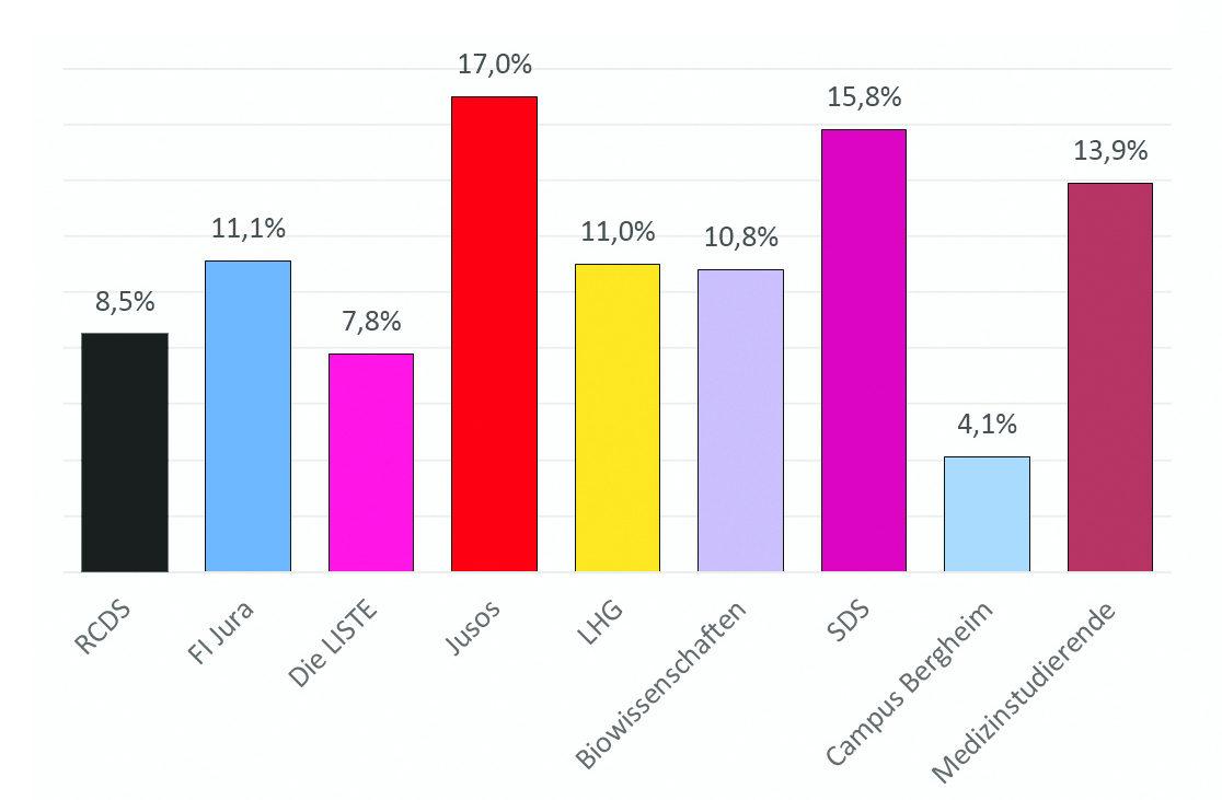 Stimmenanteile der Listen in Prozent. Grafik: Simon Koenigsdorff.