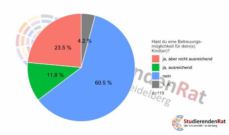 Die vorläufigen Ergebnisse der Corona-Umfrage sind da. Bild: Studierendenrat Heidelberg