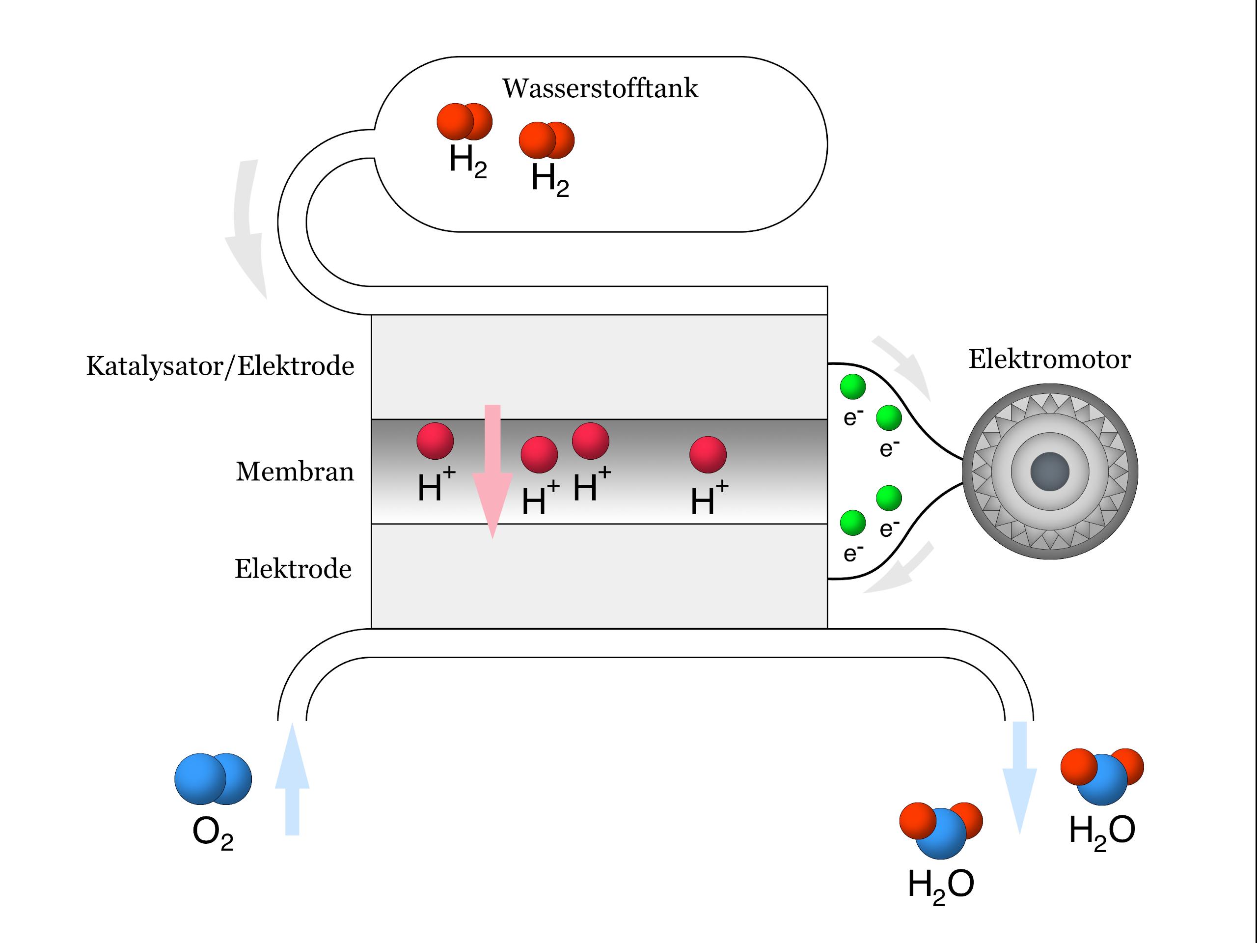 Wasserstoffmotor wie funktioniert Wasserstoffmotor: So